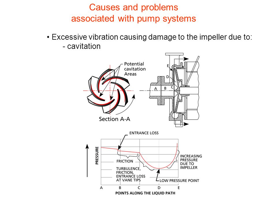 Causes and problems associated with pump systems
