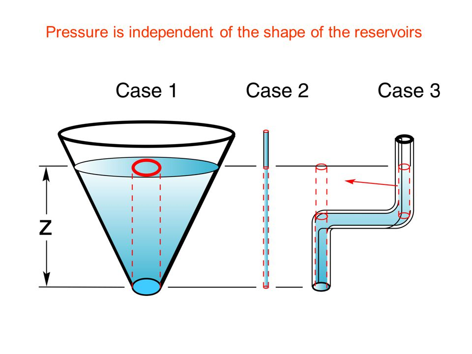 Pressure is independent of the shape of the reservoirs