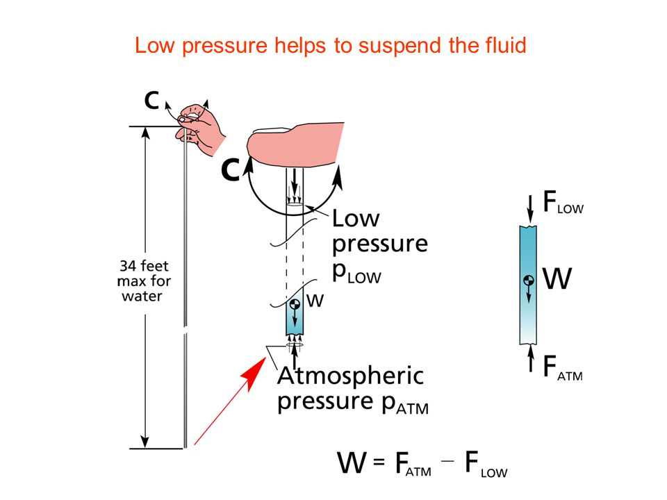 Low pressure helps to suspend the fluid