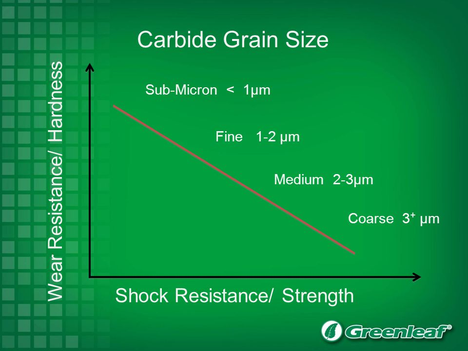 Shock Resistance/ Strength