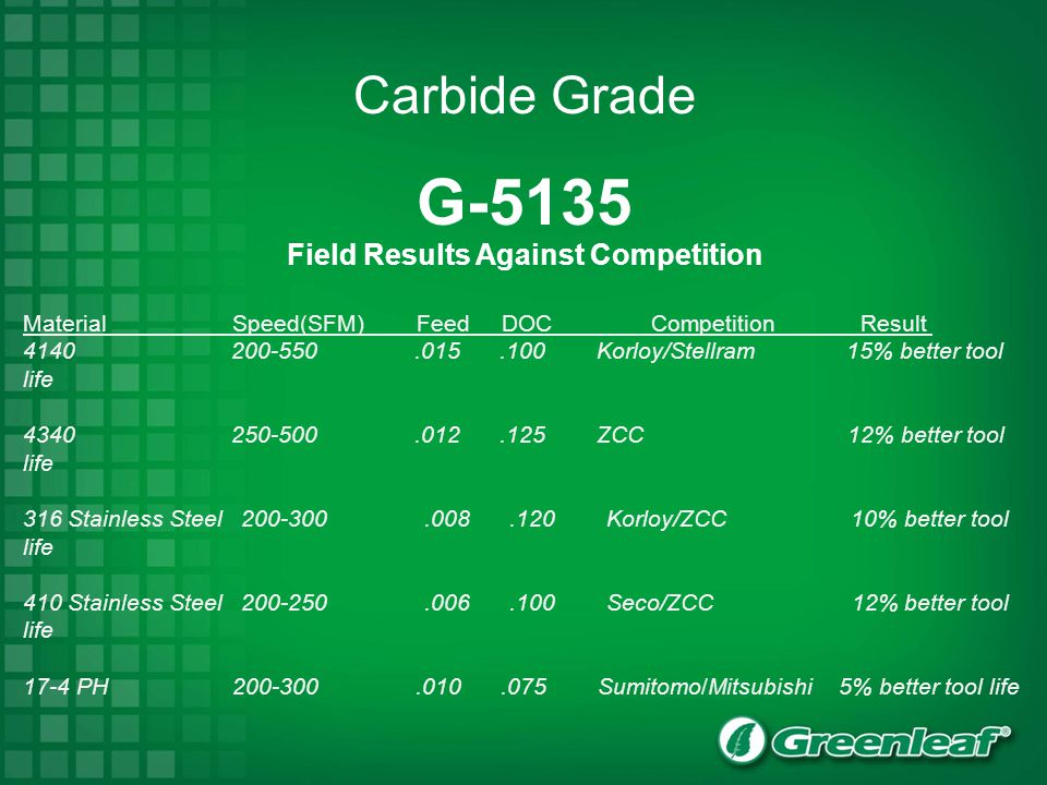 Field Results Against Competition
