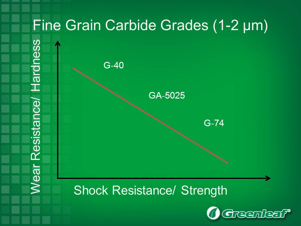 Fine Grain Carbide Grades (1-2 µm)