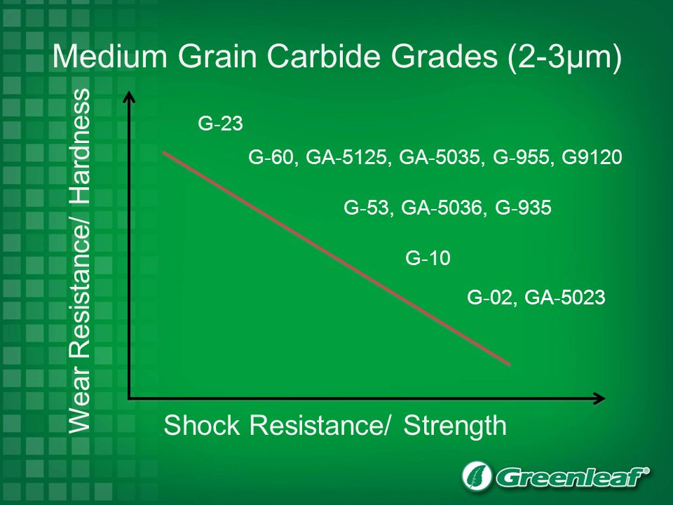 Medium Grain Carbide Grades (2-3µm)