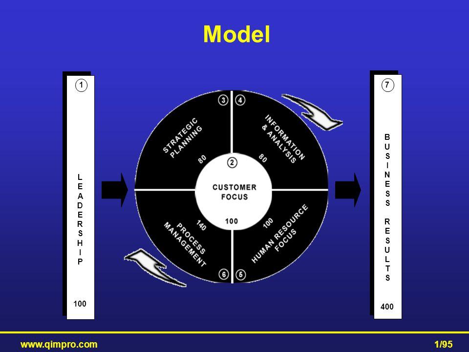 Model L E A D R S H I P 100 1 B U N T 400 7 www.qimpro.com