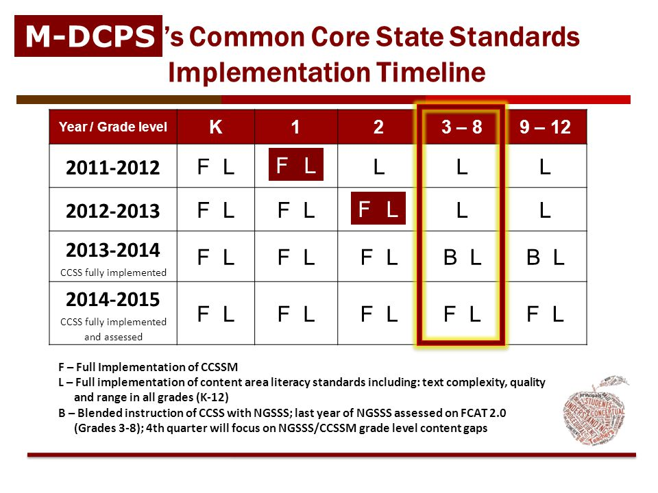 Florida's Common Core State Standards Implementation Timeline