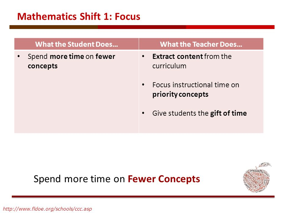 Mathematics Shift 1: Focus