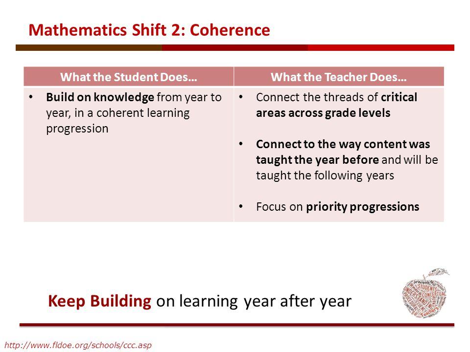 Mathematics Shift 2: Coherence