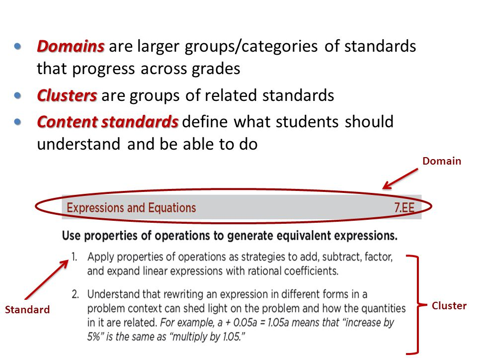 Clusters are groups of related standards