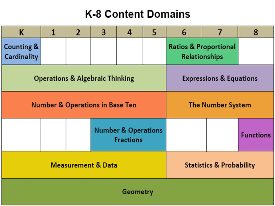 2 minutes Ask participants: Which domain is K-8 Geometry. Which domain is solely in grade 8 Functions.