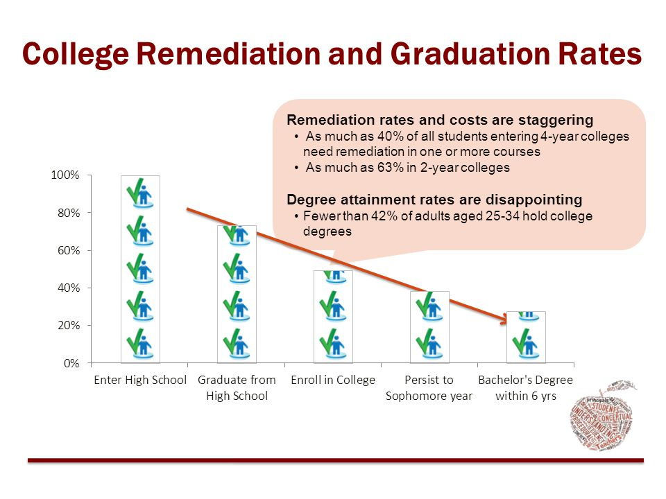 College Remediation and Graduation Rates