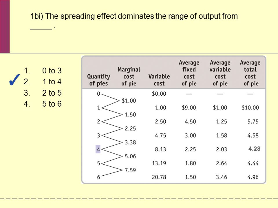1bi) The spreading effect dominates the range of output from _____ .
