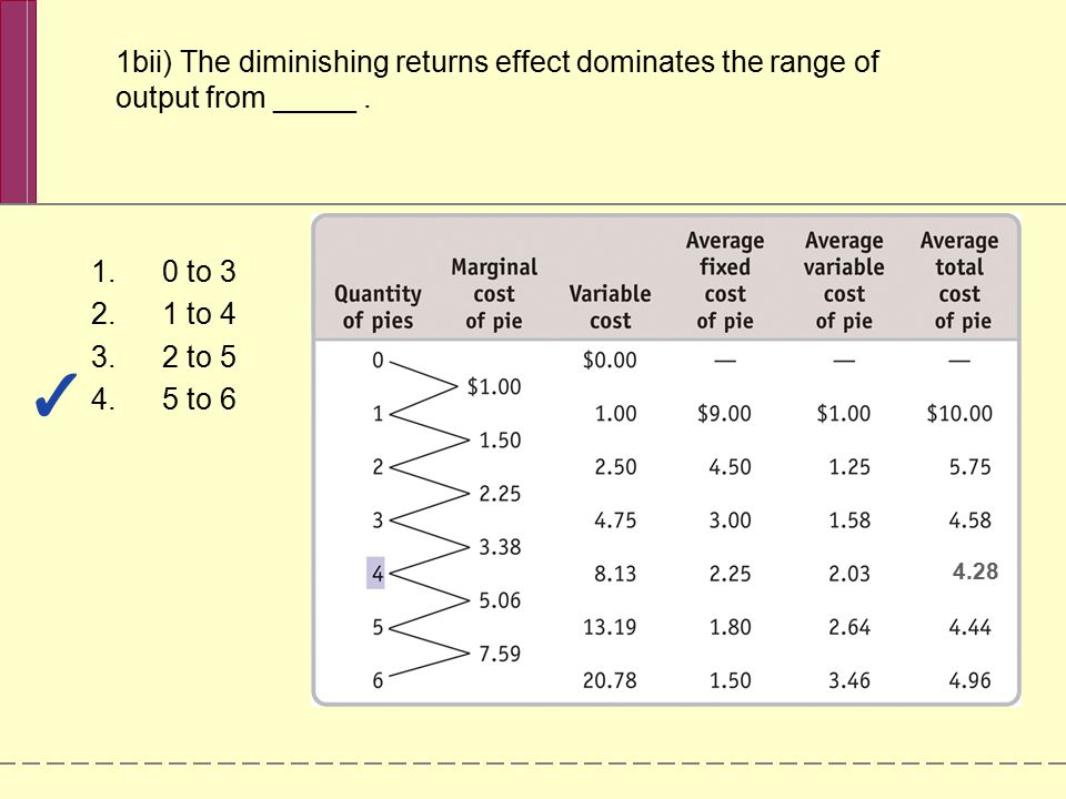 1bii) The diminishing returns effect dominates the range of output from _____ .