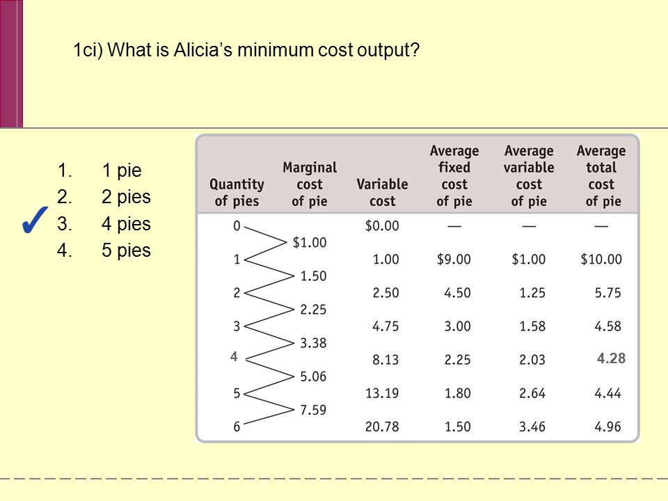 1ci) What is Alicia's minimum cost output