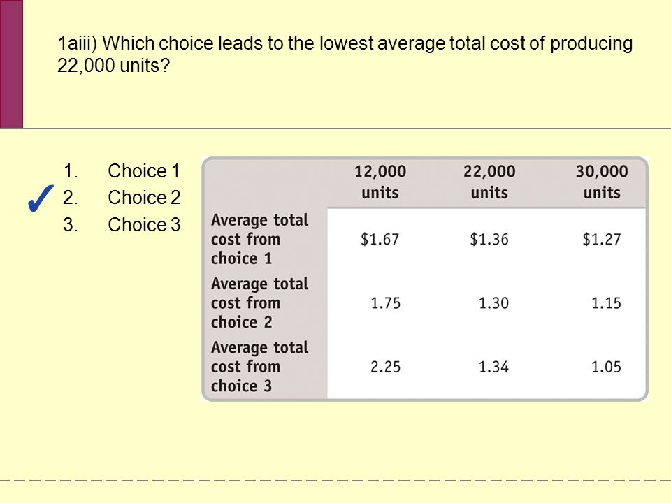 1aiii) Which choice leads to the lowest average total cost of producing 22,000 units
