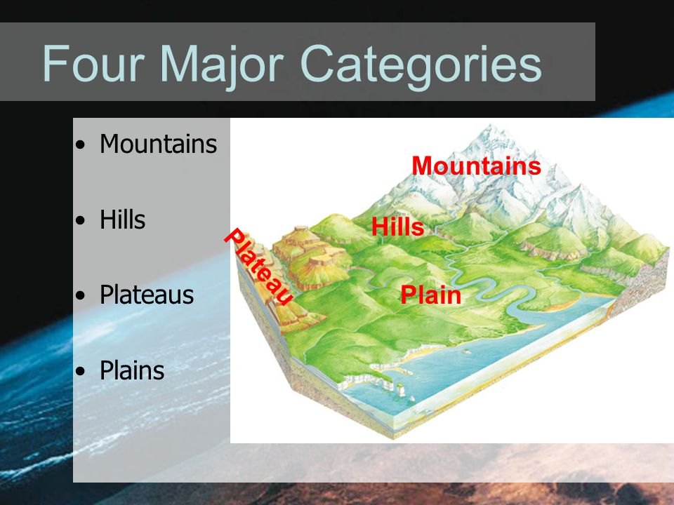 Four Major Categories Mountains Mountains Hills Plateaus Hills Plains
