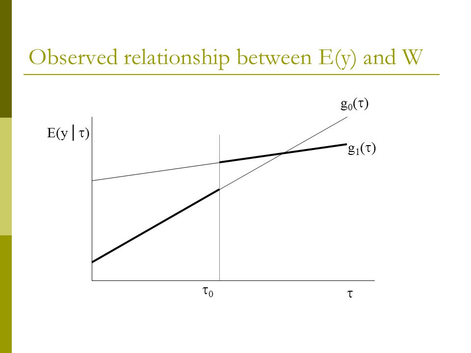Observed relationship between E(y) and W
