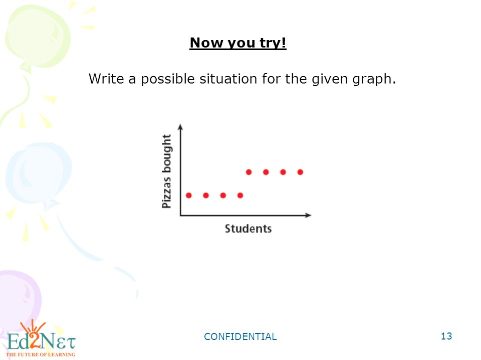 Write a possible situation for the given graph.