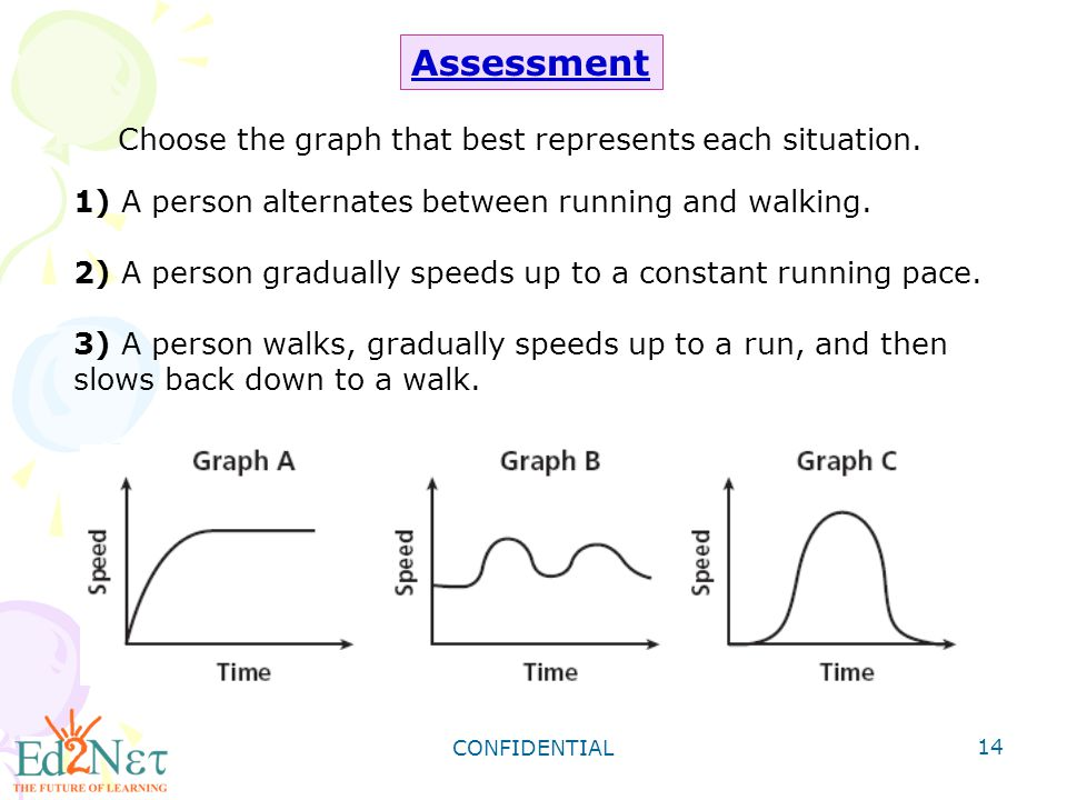 Assessment Choose the graph that best represents each situation.