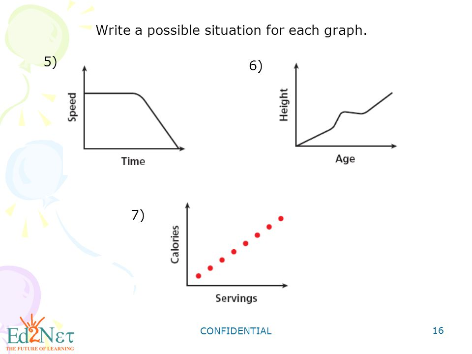 Write a possible situation for each graph.