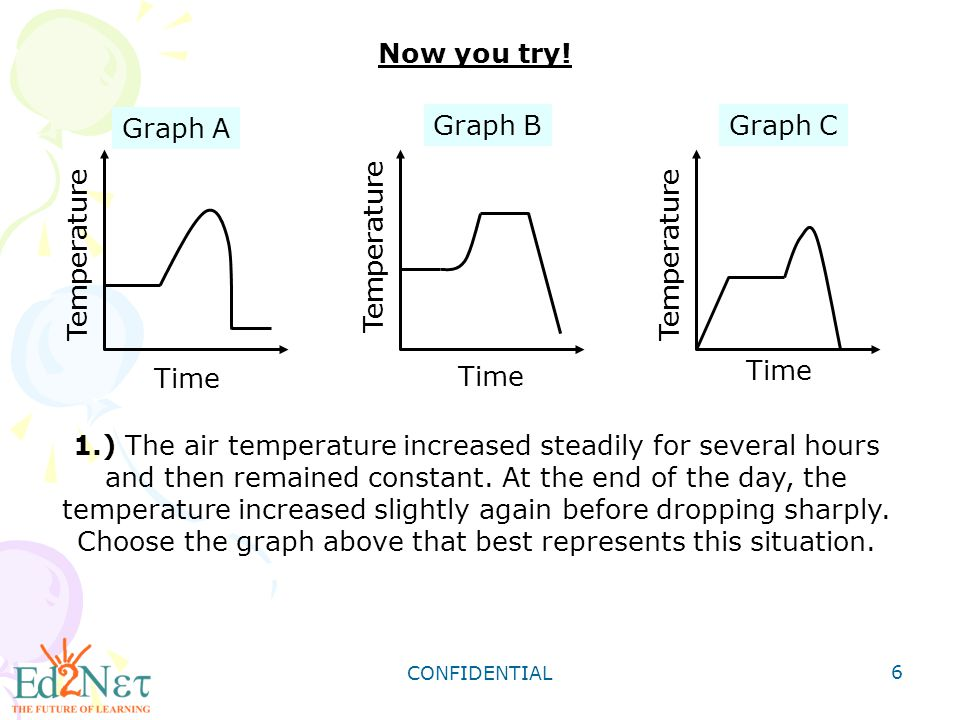 Now you try! Graph A Graph B Graph C Temperature Time