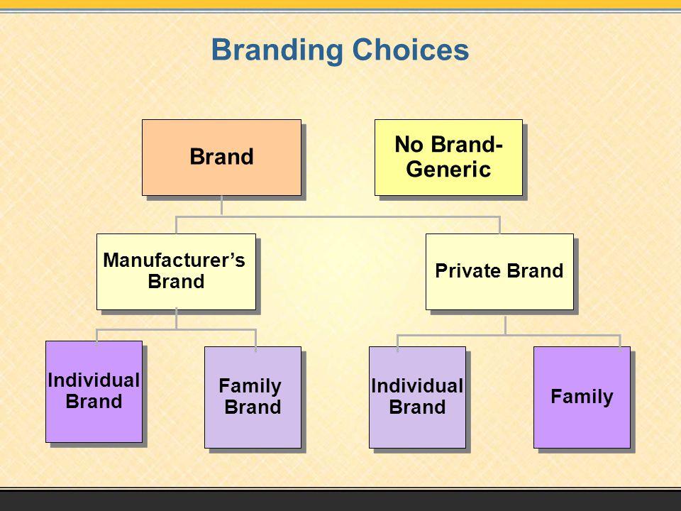 Branding Choices No Brand- Brand Generic Manufacturer's Brand