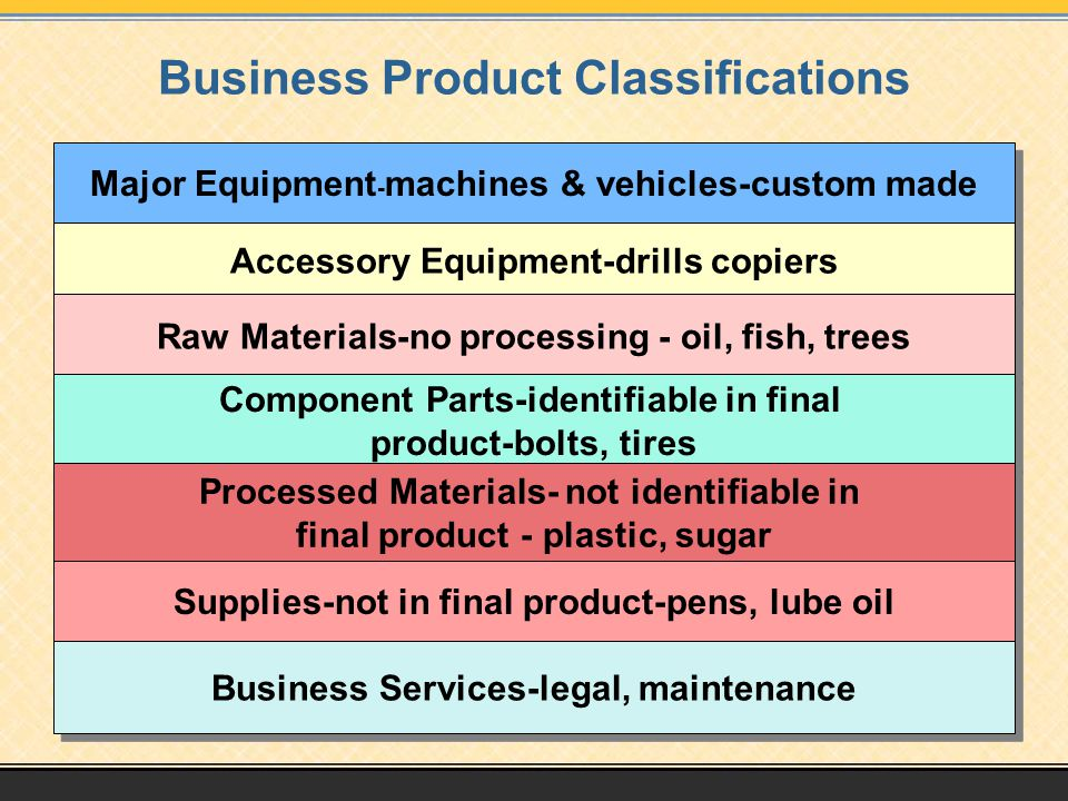 Business Product Classifications