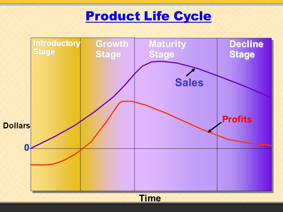 Product Life Cycle Sales Growth Stage Maturity Stage Decline Stage