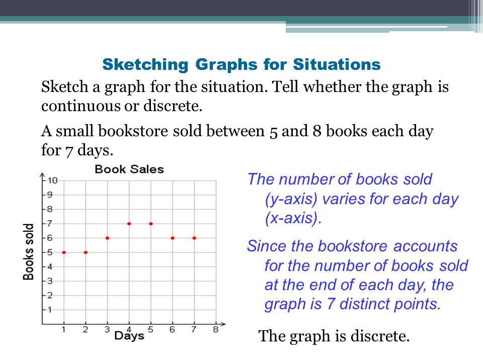 Sketching Graphs for Situations