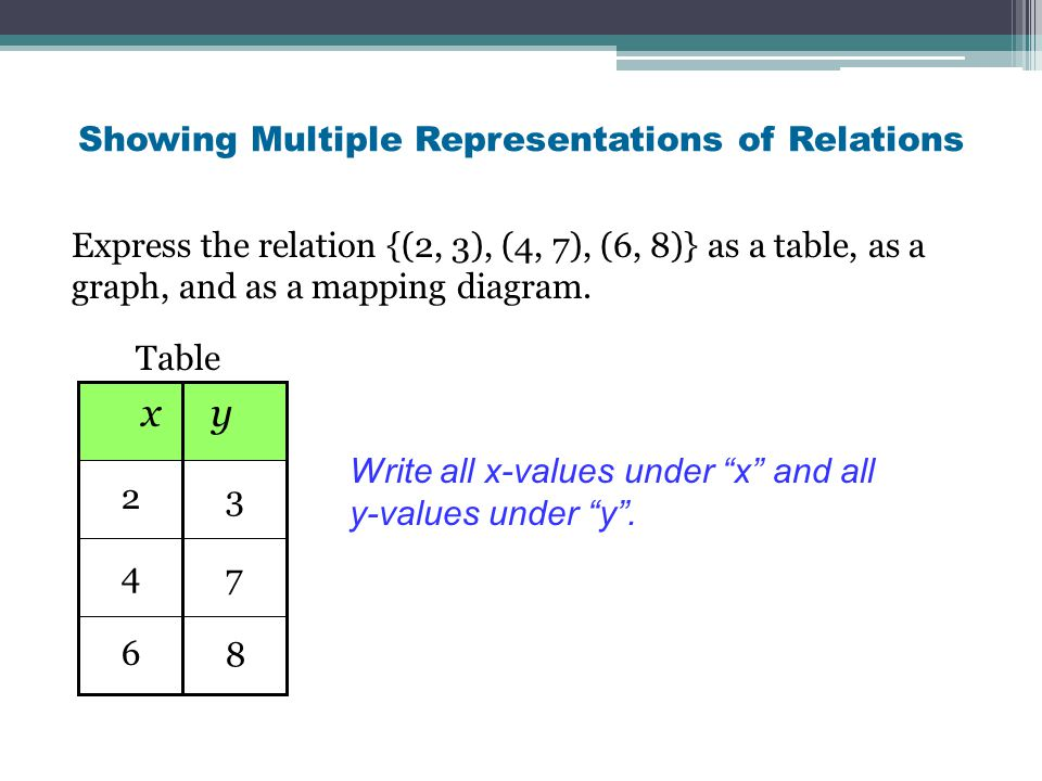 Showing Multiple Representations of Relations