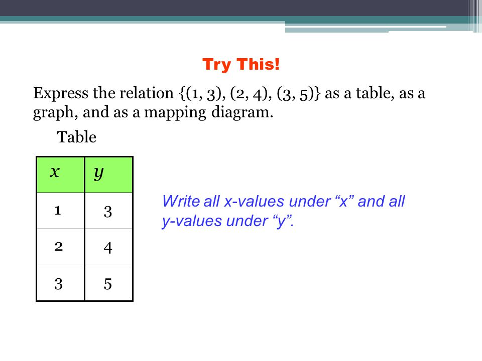 Try This! Express the relation {(1, 3), (2, 4), (3, 5)} as a table, as a graph, and as a mapping diagram.