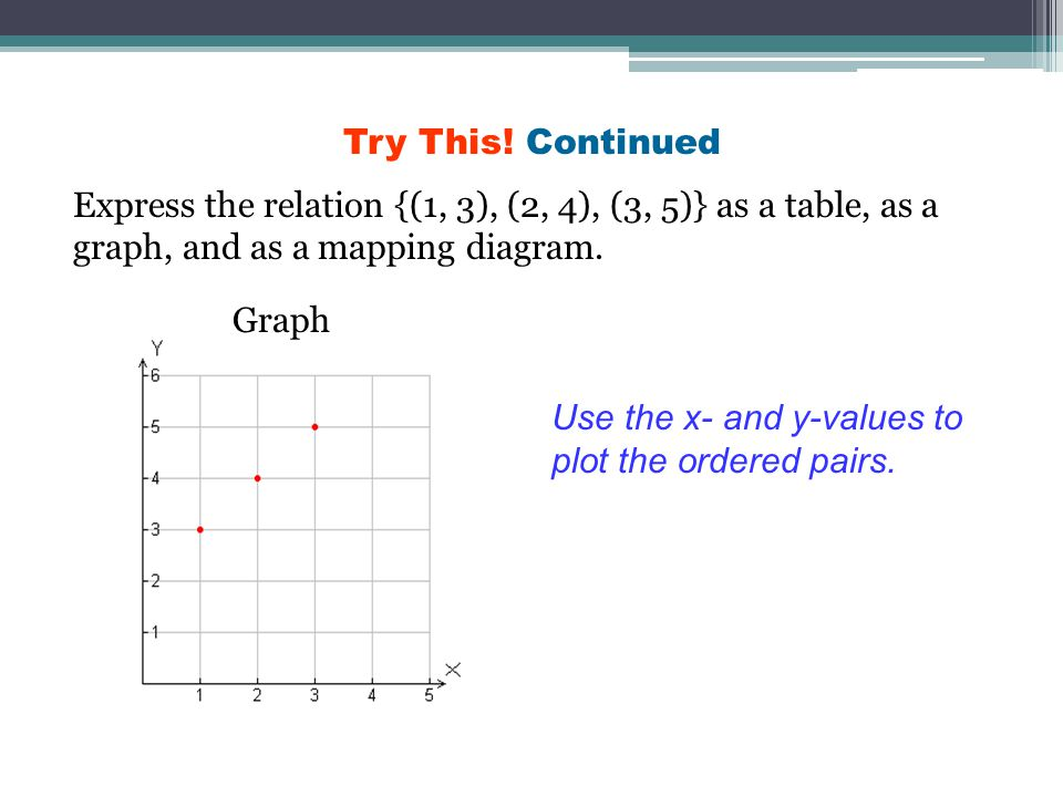 Try This! Continued Express the relation {(1, 3), (2, 4), (3, 5)} as a table, as a graph, and as a mapping diagram.