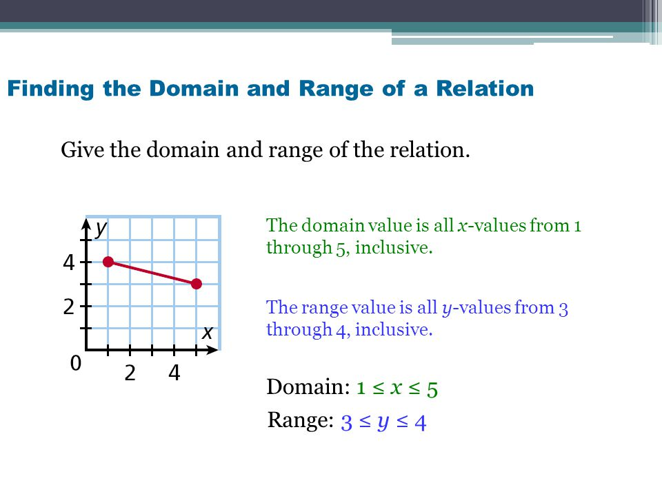 Finding the Domain and Range of a Relation