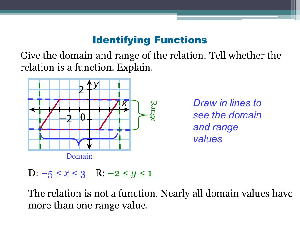 explain the domain range of The domain is the possible values of the x's of ordered pairs the range is the  possible values of y's see how the domain and range works in our guided  lesson.