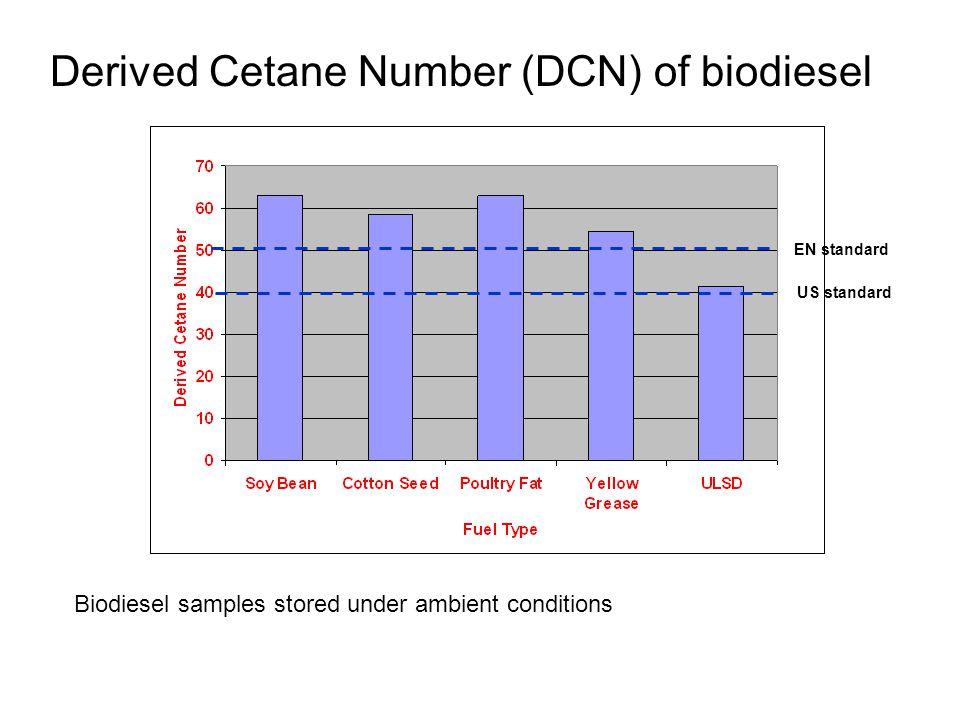 Derived Cetane Number (DCN) of biodiesel