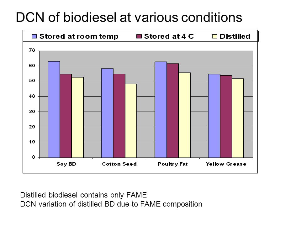 DCN of biodiesel at various conditions