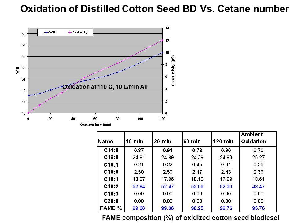 Oxidation of Distilled Cotton Seed BD Vs. Cetane number