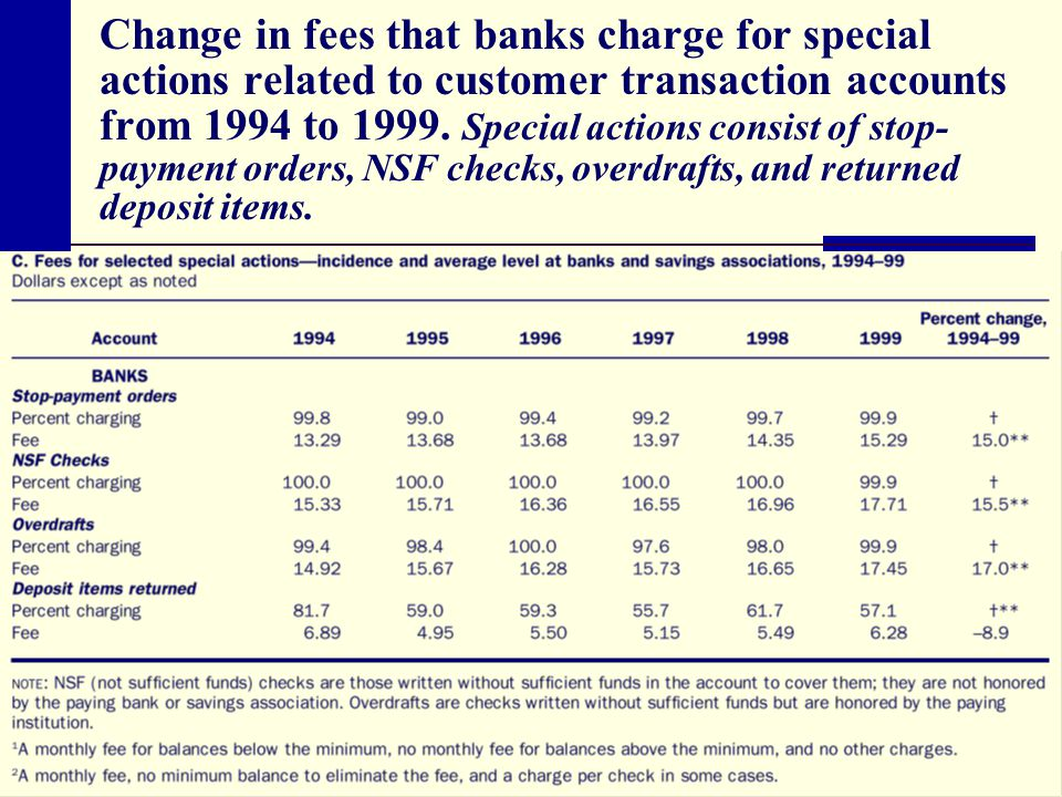 Change in fees that banks charge for special actions related to customer transaction accounts from 1994 to 1999.
