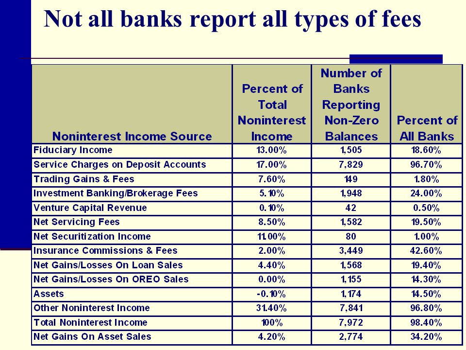 Not all banks report all types of fees