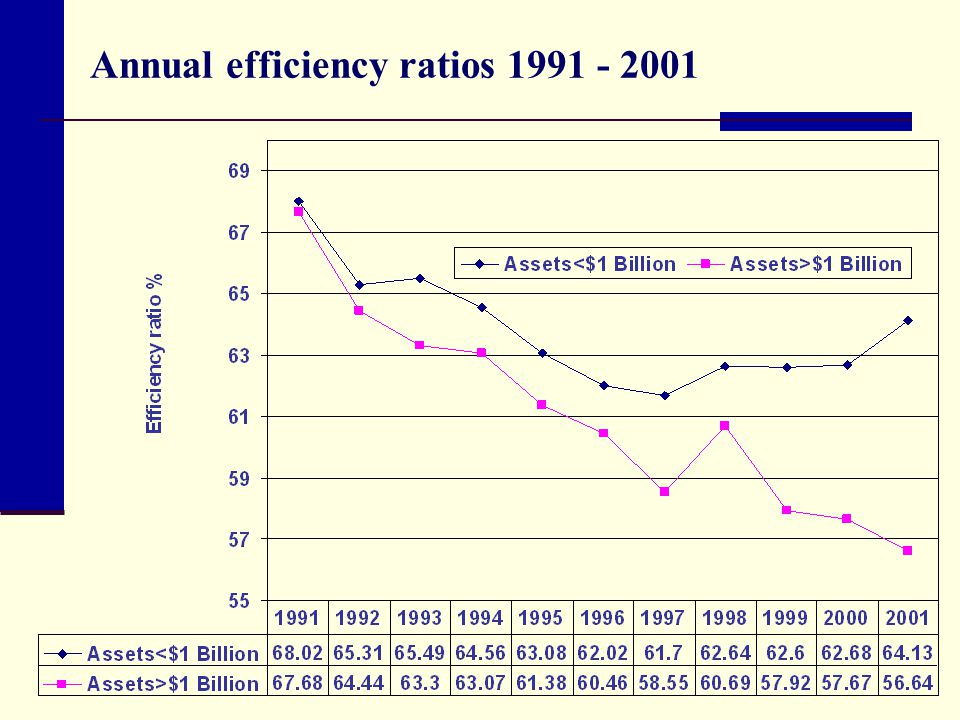 Annual efficiency ratios 1991 - 2001