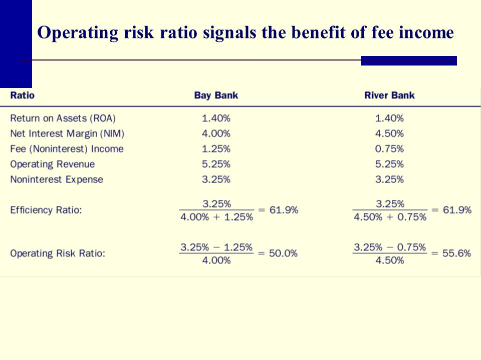 Operating risk ratio signals the benefit of fee income