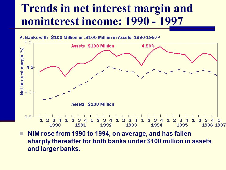 Trends in net interest margin and noninterest income: 1990 - 1997
