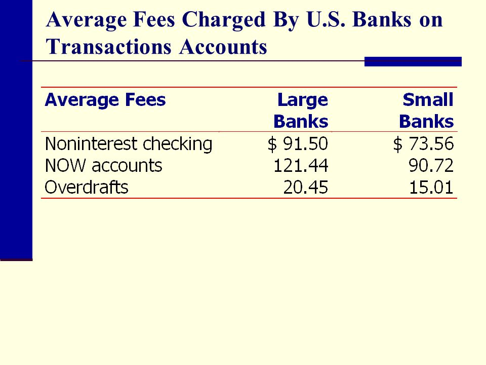 Average Fees Charged By U.S. Banks on Transactions Accounts
