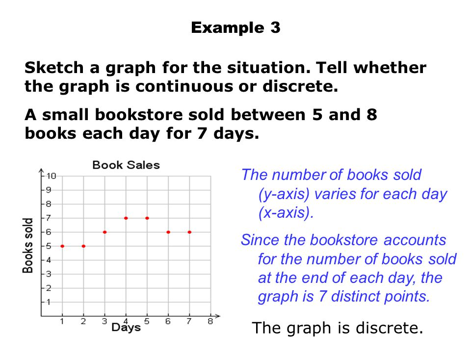 Example 3 Sketch a graph for the situation. Tell whether the graph is continuous or discrete.