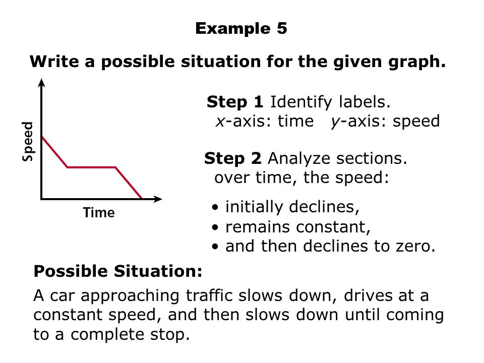 Example 5 Write a possible situation for the given graph. Step 1 Identify labels. x-axis: time y-axis: speed.