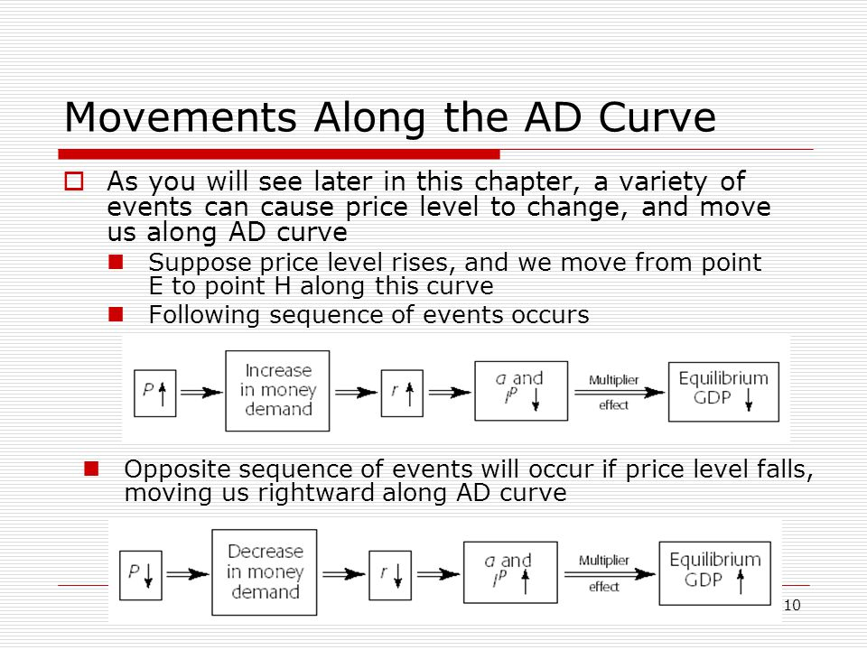 Movements Along the AD Curve