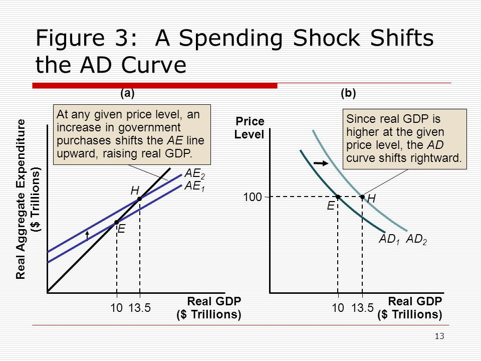 Figure 3: A Spending Shock Shifts the AD Curve