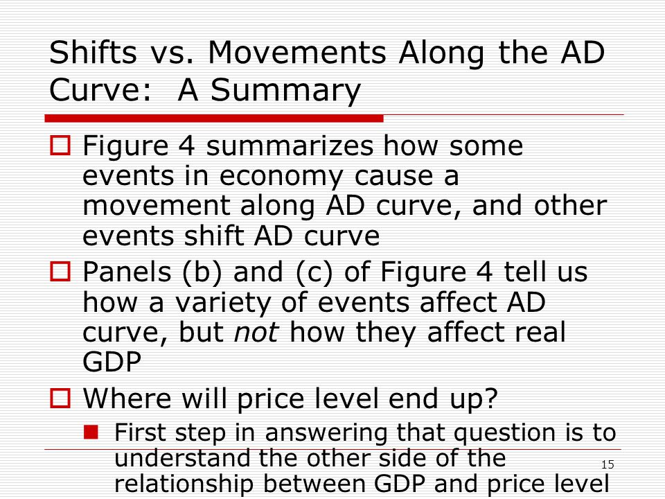 Shifts vs. Movements Along the AD Curve: A Summary