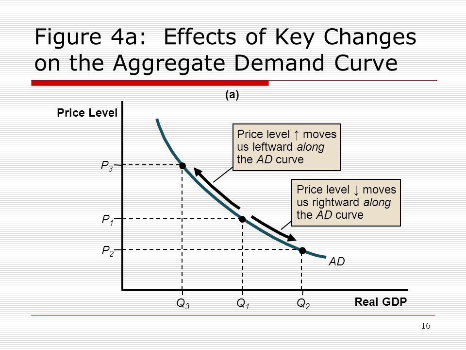 Figure 4a: Effects of Key Changes on the Aggregate Demand Curve