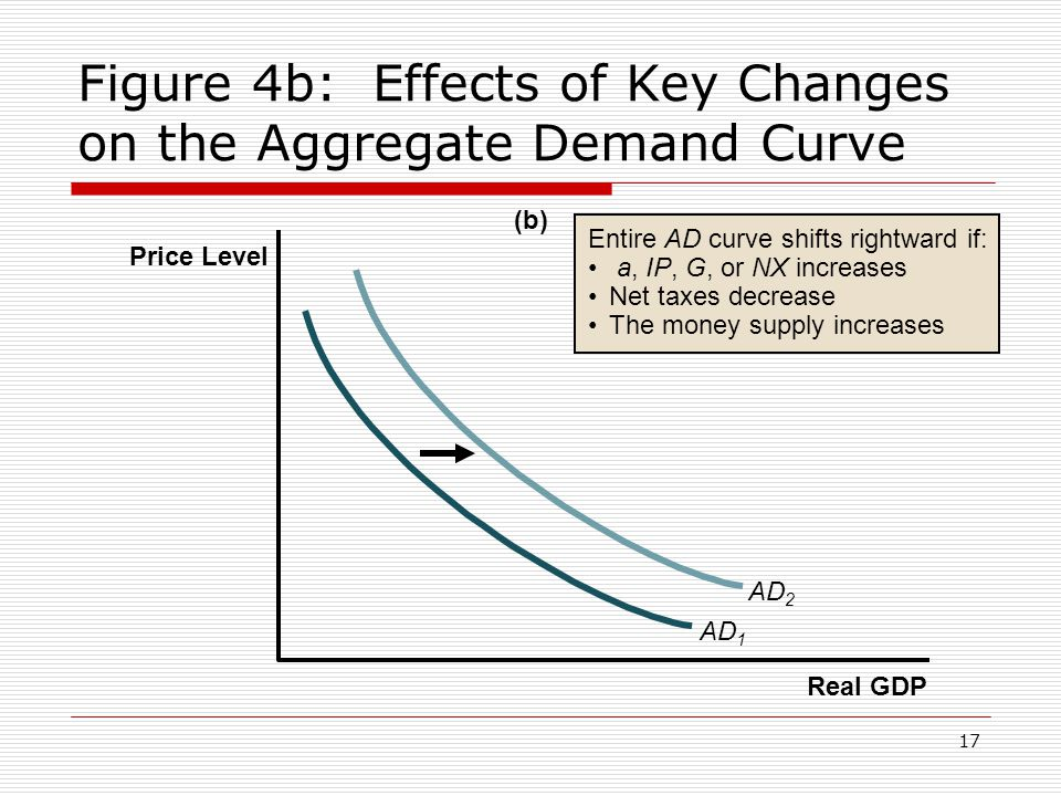Figure 4b: Effects of Key Changes on the Aggregate Demand Curve