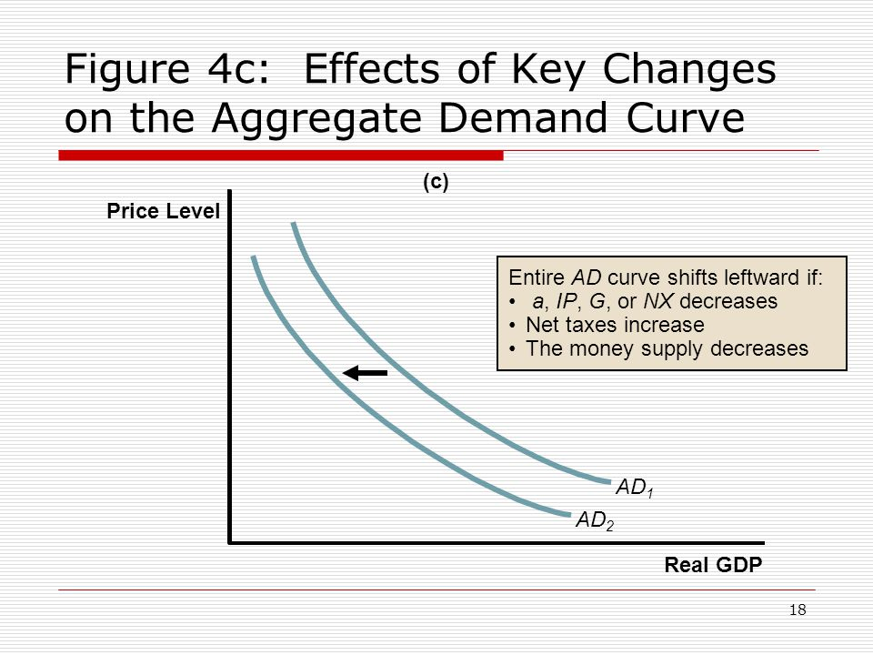 Figure 4c: Effects of Key Changes on the Aggregate Demand Curve